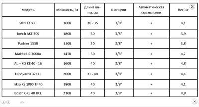 Таблица сравнения характеристик бытовых пил